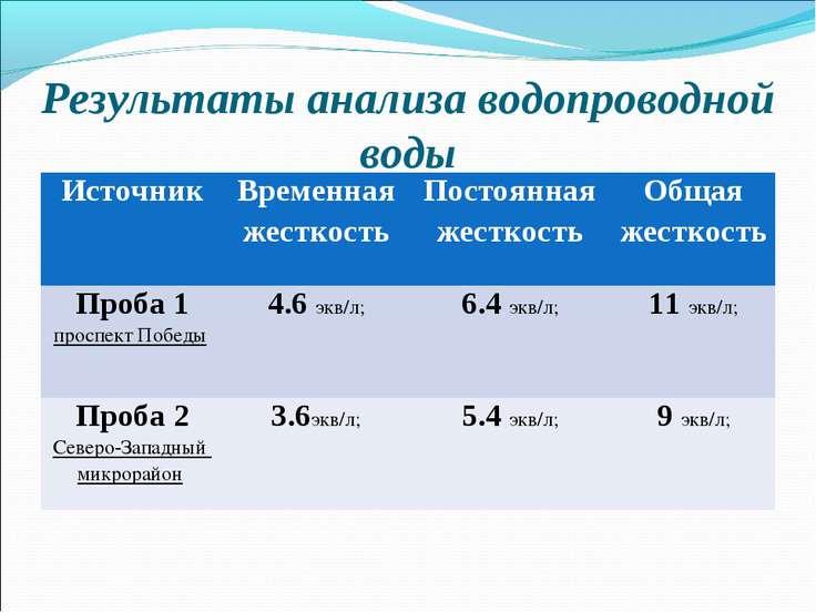 Результаты анализа водопроводной воды Источник Временная жесткость Постоянная...