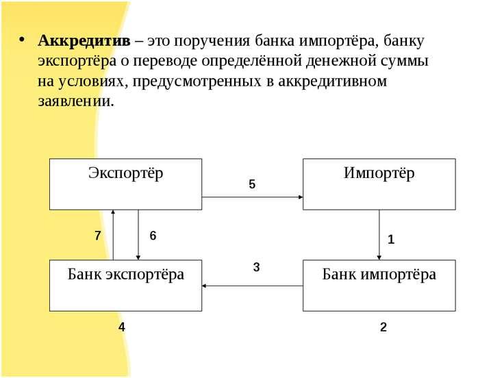 Аккредитив – это поручения банка импортёра, банку экспортёра о переводе опред...