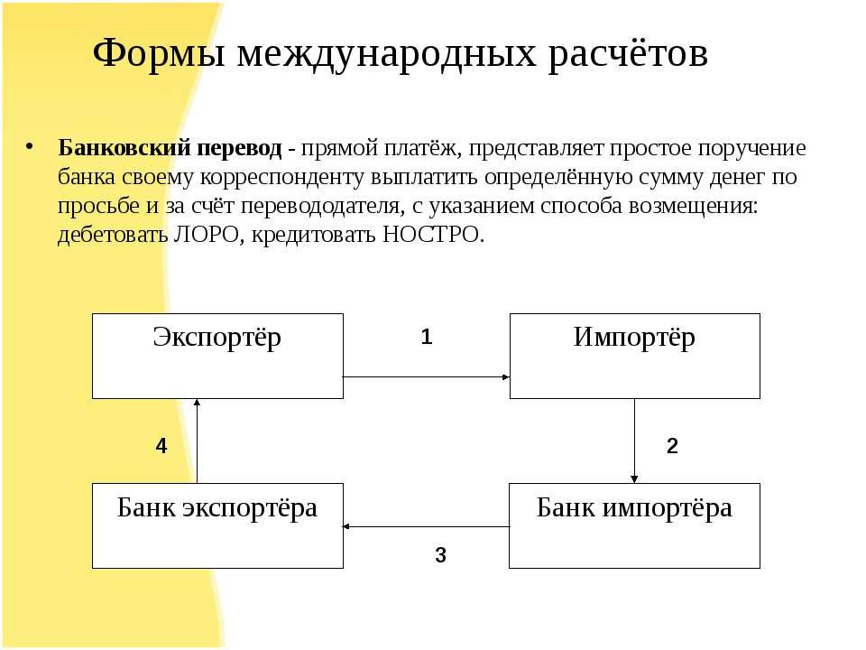 Формы международных расчётов Банковский перевод - прямой платёж, представляет...