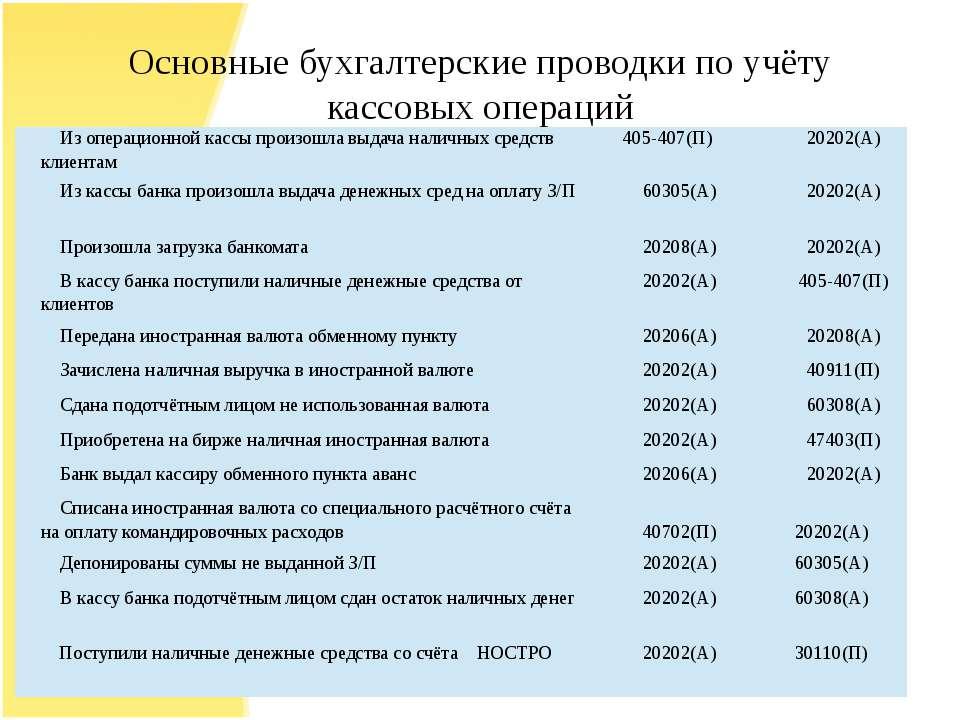 Основные бухгалтерские проводки по учёту кассовых операций Из операционной ка...