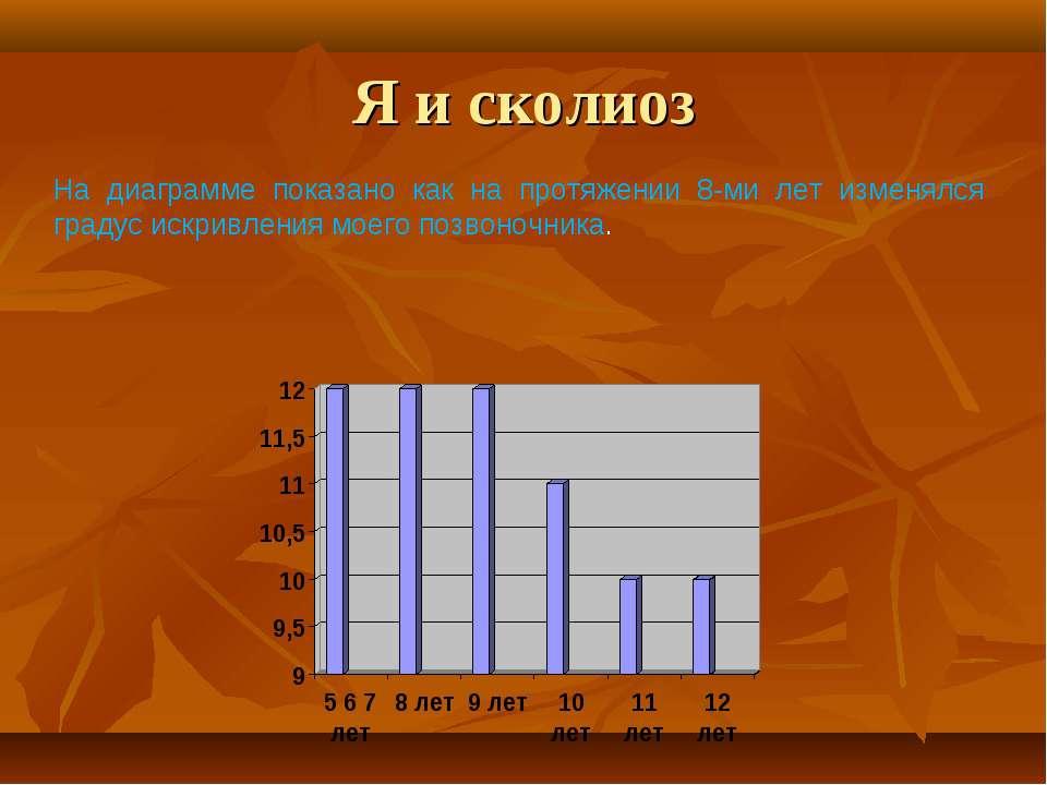 Я и сколиоз На диаграмме показано как на протяжении 8-ми лет изменялся градус...