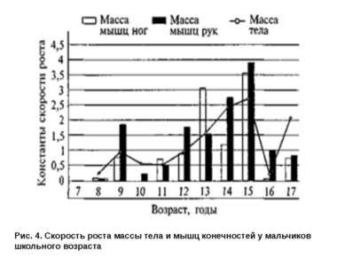 Рис. 4. Скорость роста массы тела и мышц конечностей у мальчиков школьного во...