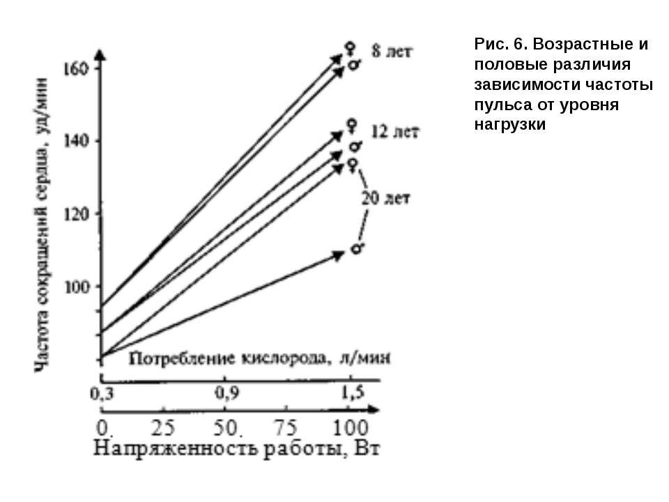 Рис.6. Возрастные и половые различия зависимости частоты пульса от уровня на...