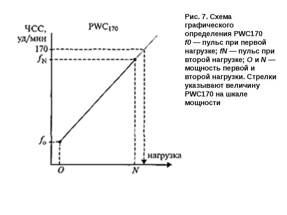 Рис.7. Схема графического определения PWC170 f0— пульс при первой нагрузке;...