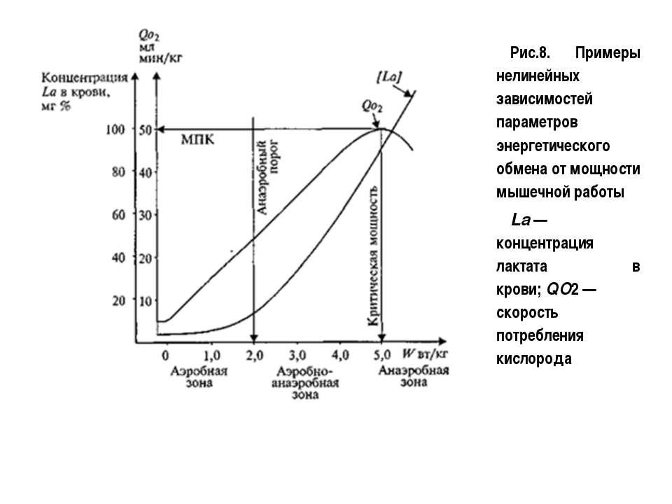 Рис.8. Примеры нелинейных зависимостей параметров энергетического обмена от м...