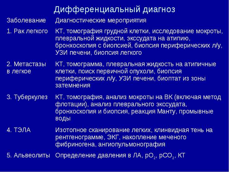 Дифференциальный диагноз Заболевание Диагностические мероприятия 1. Рак легко...