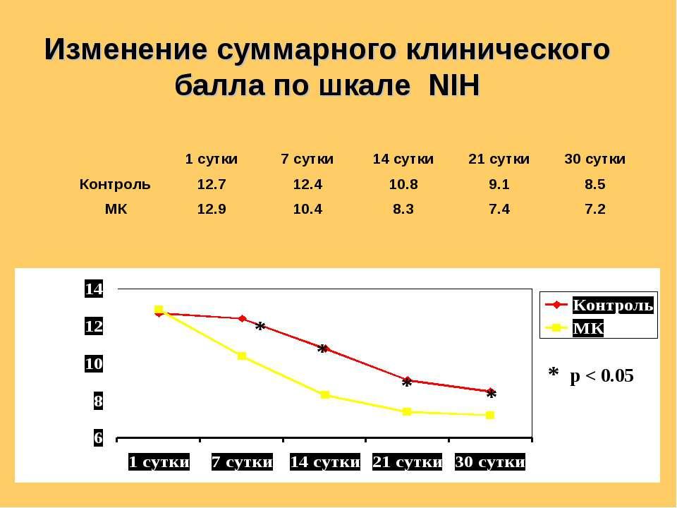 Изменение суммарного клинического балла по шкале NIH * * * * * p < 0.05 1 сут...