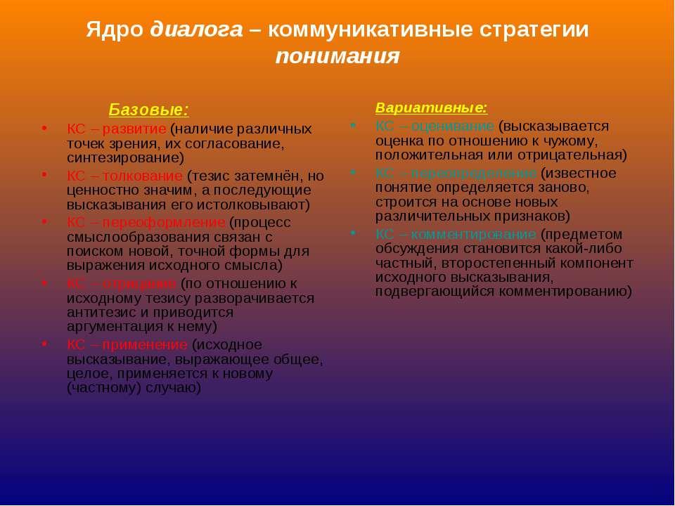 Ядро диалога – коммуникативные стратегии понимания Базовые: КС – развитие (на...