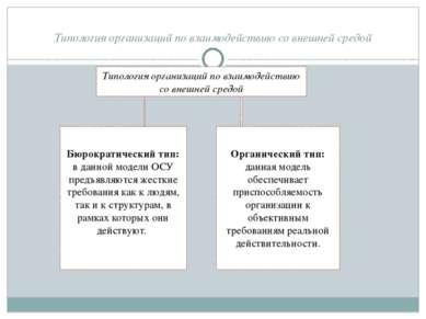 Типология организаций по взаимодействию со внешней средой Типология организац...