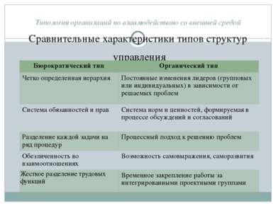 Типология организаций по взаимодействию со внешней средой Сравнительные харак...