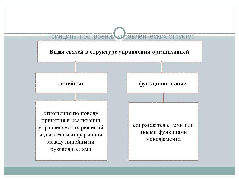 Принципы построения управленческих структур Виды связей в структуре управлени...