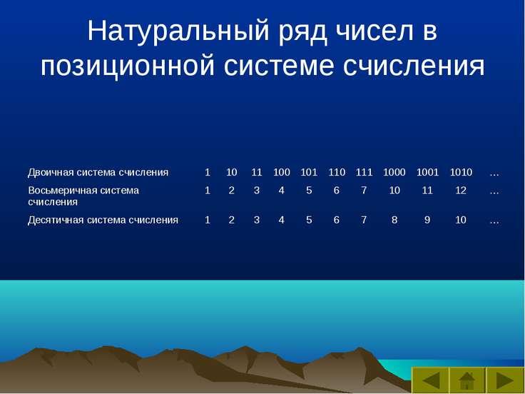 Натуральный ряд чисел в позиционной системе счисления Двоичная система счисле...