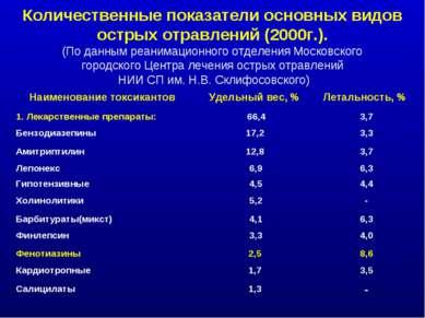 Количественные показатели основных видов острых отравлений (2000г.). (По данн...