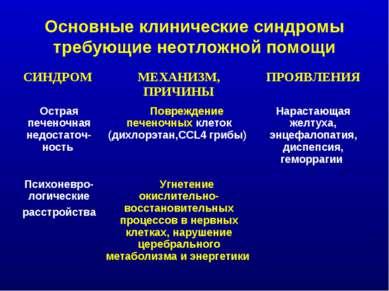 Основные клинические синдромы требующие неотложной помощи СИНДРОМ МЕХАНИЗМ, П...
