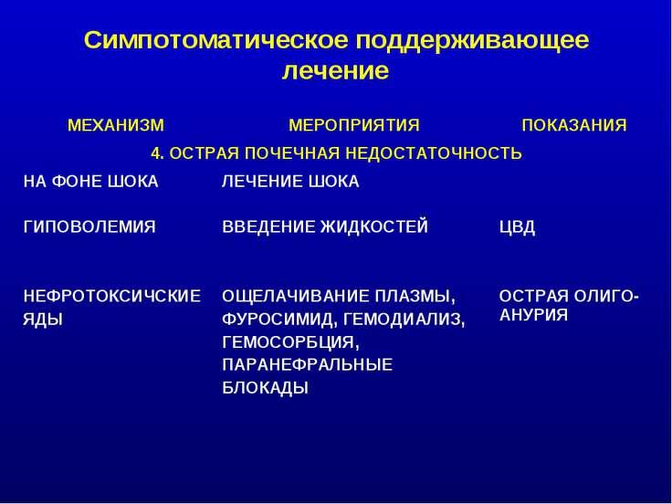 Симпотоматическое поддерживающее лечение МЕХАНИЗМ МЕРОПРИЯТИЯ ПОКАЗАНИЯ 4. ОС...
