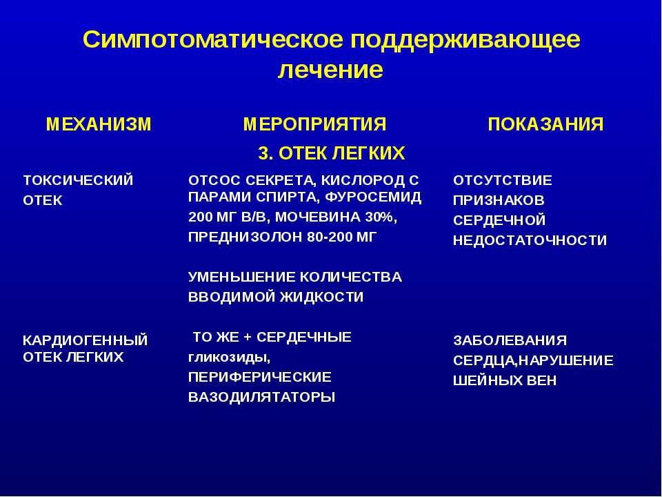 Симпотоматическое поддерживающее лечение МЕХАНИЗМ МЕРОПРИЯТИЯ ПОКАЗАНИЯ 3. ОТ...