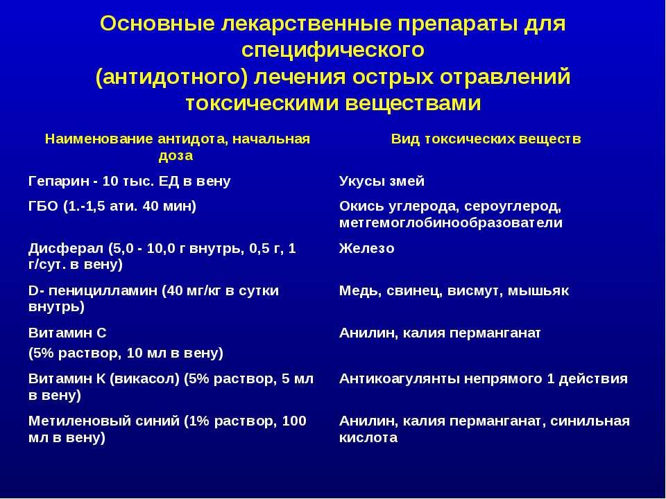 Основные лекарственные препараты для специфического (антидотного) лечения ост...