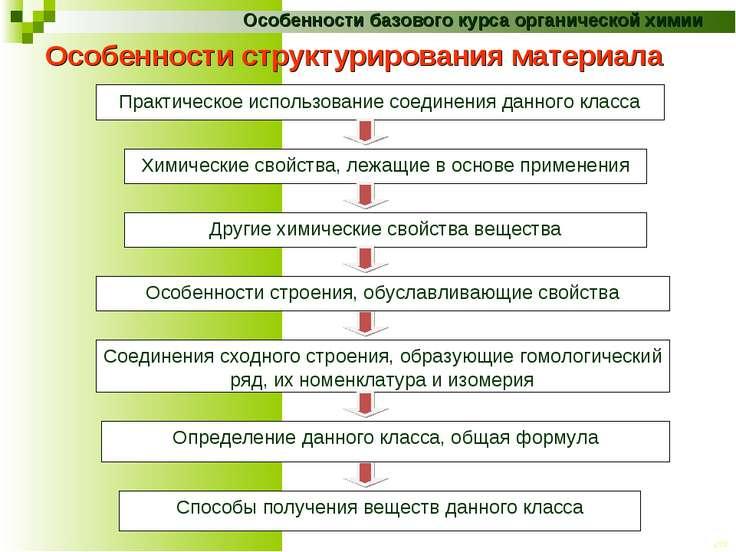 Особенности структурирования материала Практическое использование соединения ...