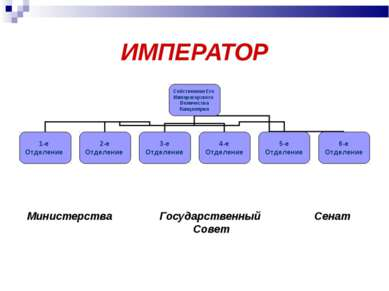 ИМПЕРАТОР Министерства Государственный Сенат Совет