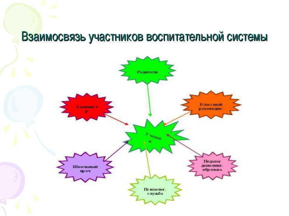 Взаимосвязь участников воспитательной системы