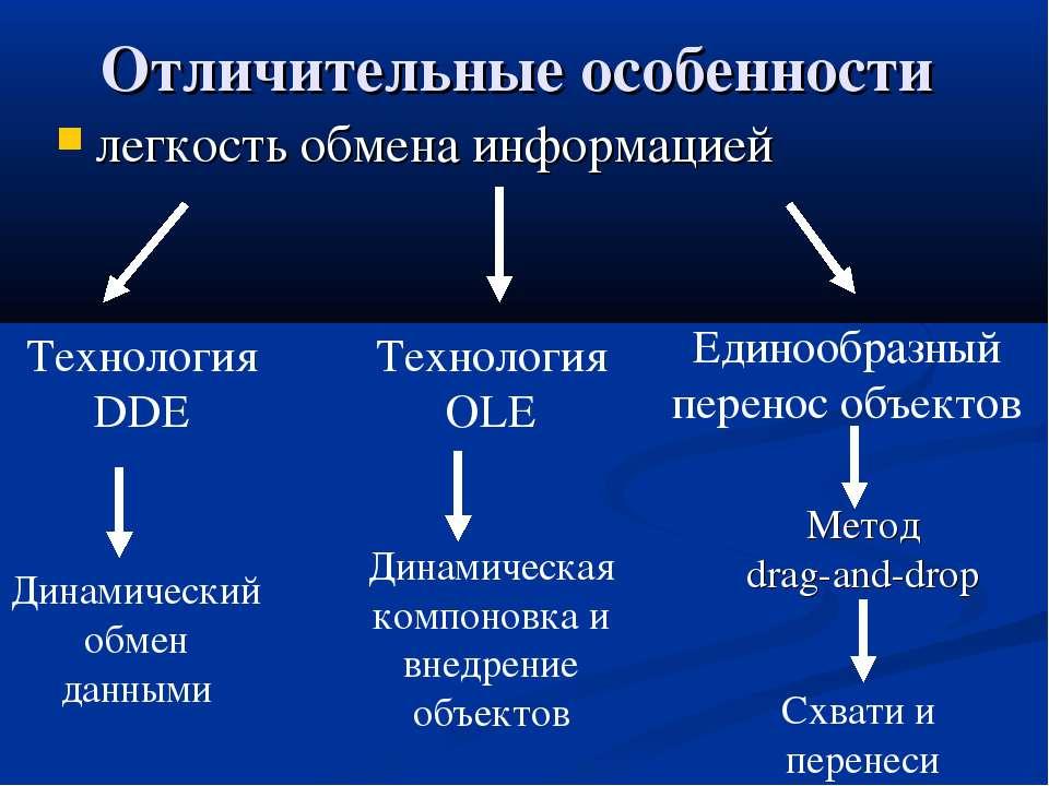 Отличительные особенности легкость обмена информацией Технология DDE Динамиче...
