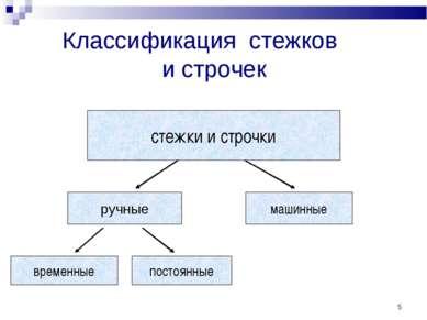 * Классификация стежков и строчек ручные машинные временные постоянные стежки...