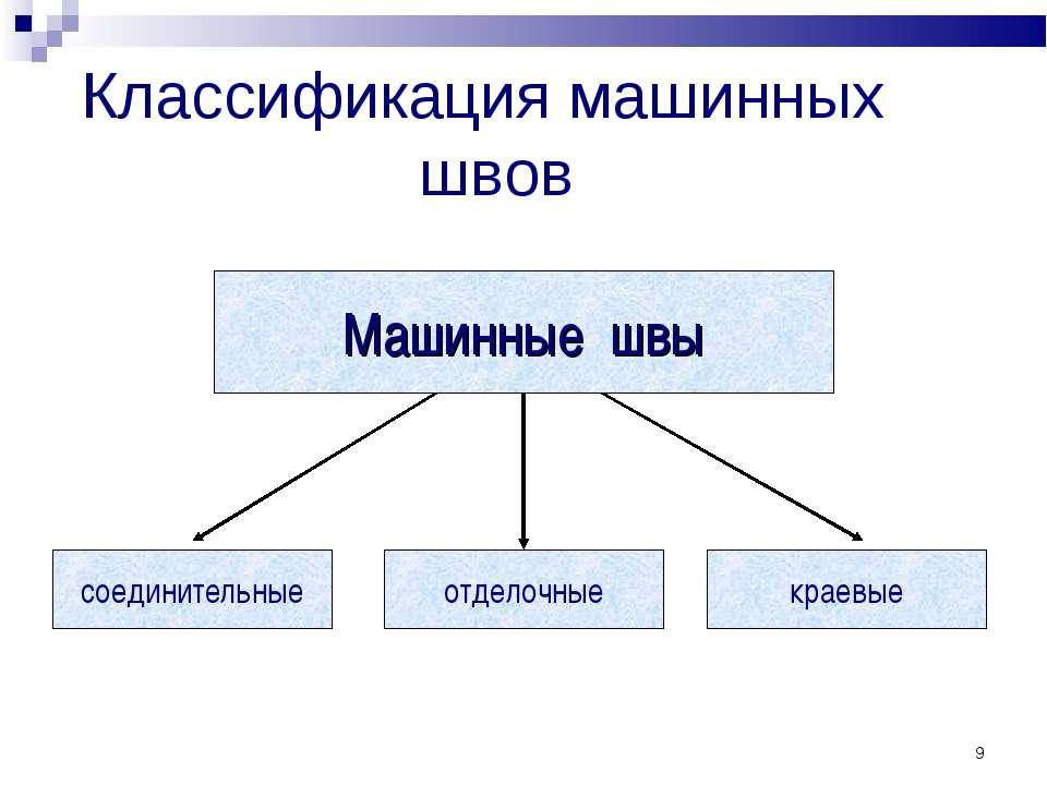 * Классификация машинных швов Машинные швы соединительные отделочные краевые