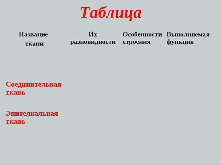 Таблица Название ткани Их разновидности Особенности строения Выполняемая функ...