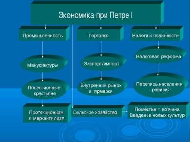 Экономика при Петре I Промышленность Налоги и повинности Торговля Посессионны...