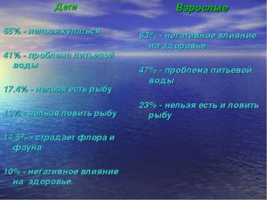 Дети 55% - нельзя купаться 41% - проблема питьевой воды 17.4% - нельзя есть р...