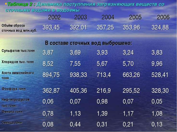 Таблица 2 : Динамика поступления загрязняющих веществ со сточными водами в во...