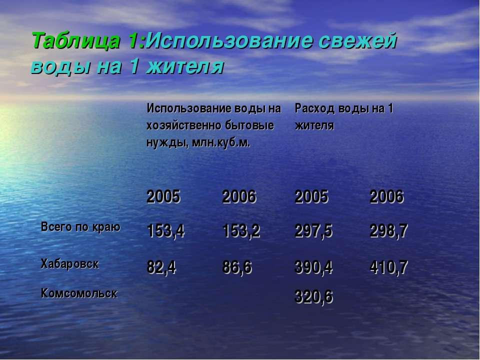 Таблица 1:Использование свежей воды на 1 жителя Использование воды на хозяйст...