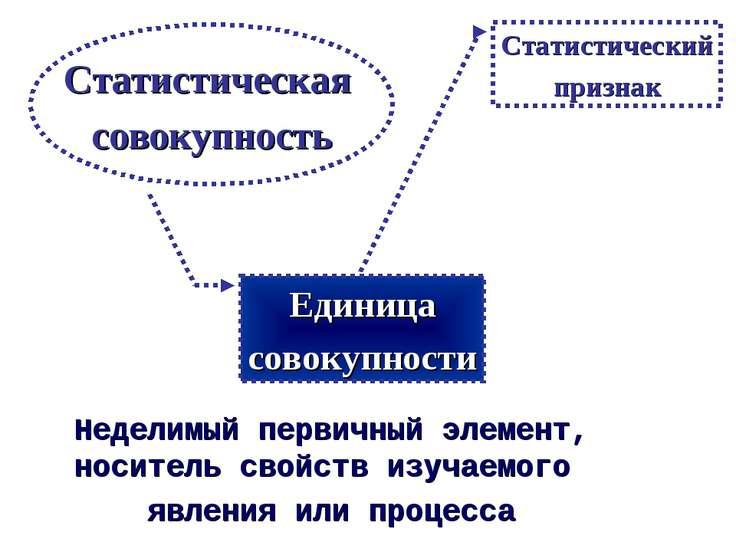 Статистическая совокупность Неделимый первичный элемент, носитель свойств изу...