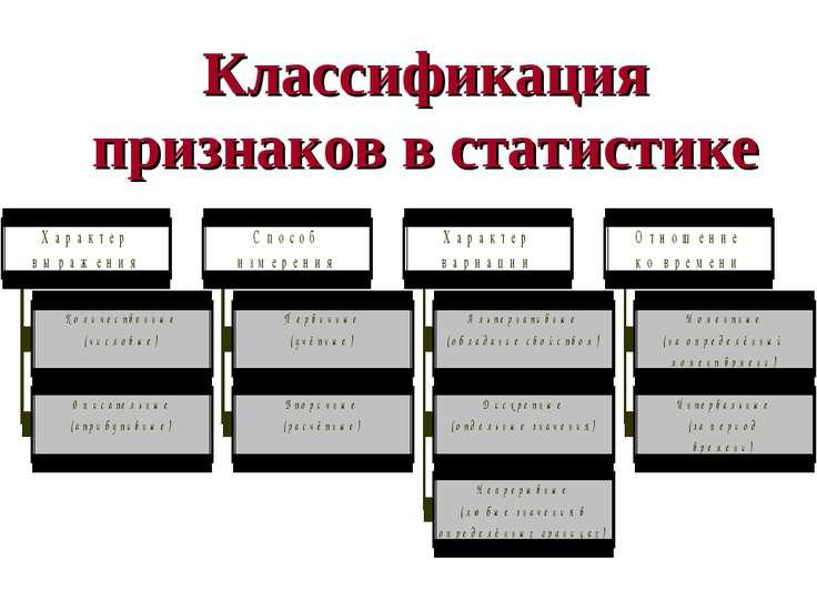 Классификация признаков в статистике Астафурова И.С.