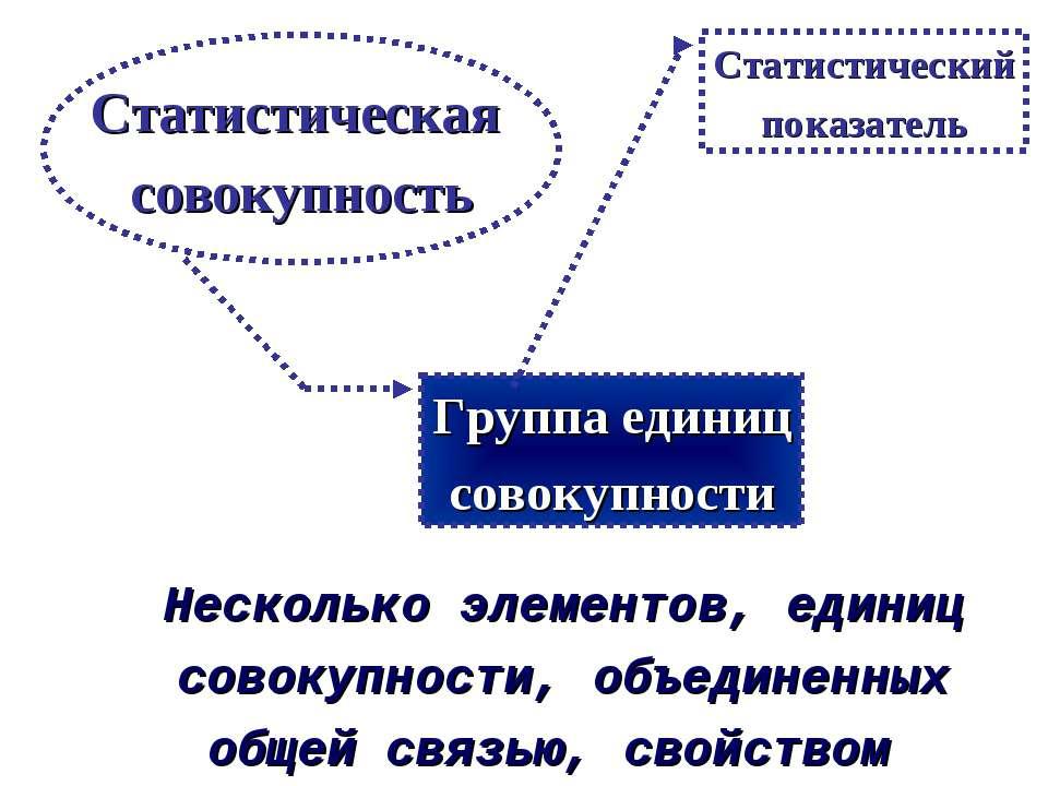 Несколько элементов, единиц совокупности, объединенных общей связью, свойство...