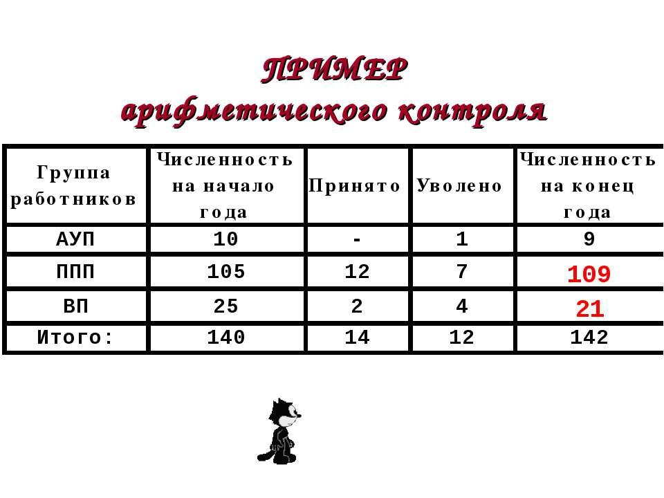 ПРИМЕР арифметического контроля Астафурова И.С.