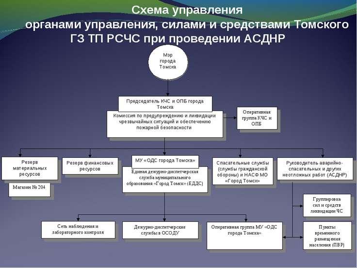 Магазин № 204 Единая дежурно-диспетчерская служба муниципального образования ...