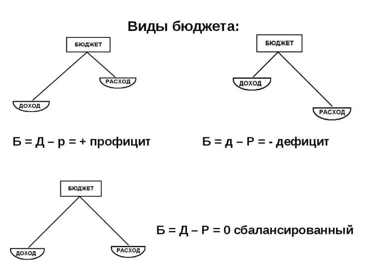 Виды бюджета: Б = Д – р = + профицит Б = д – Р = - дефицит Б = Д – Р = 0 сбал...
