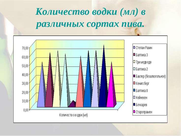Количество водки (мл) в различных сортах пива.