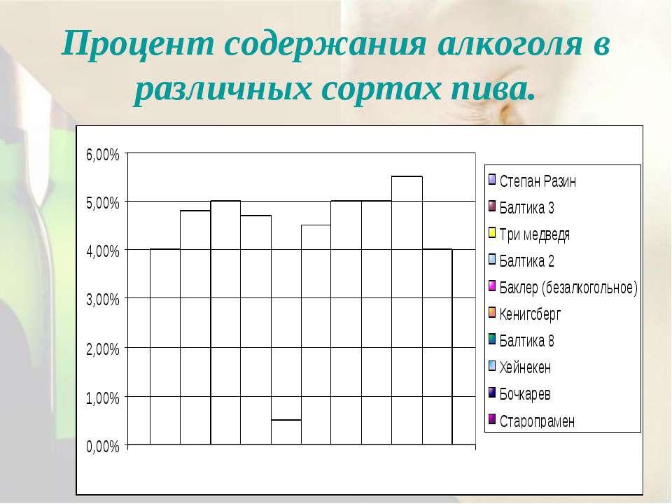Процент содержания алкоголя в различных сортах пива.