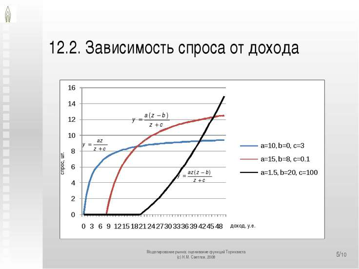 12.2. Зависимость спроса от дохода Моделирование рынка: оценивание функций То...