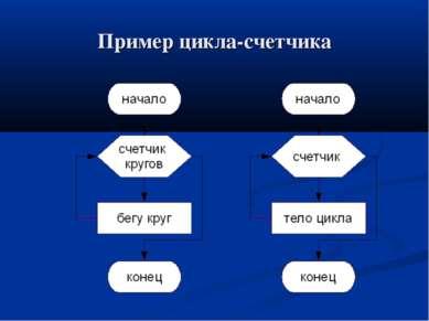 Пример цикла-счетчика