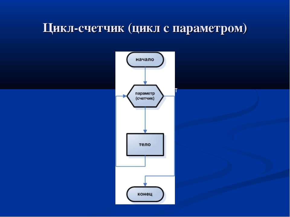 Цикл-счетчик (цикл с параметром) да нет