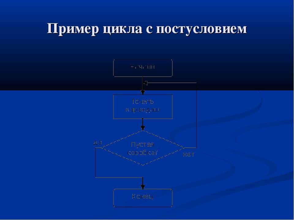 Пример цикла с постусловием