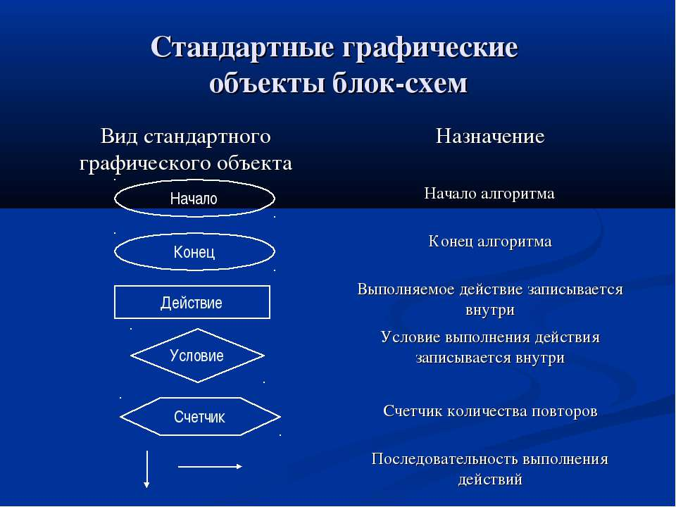 Стандартные графические объекты блок-схем Начало Конец Действие Условие Счетчик