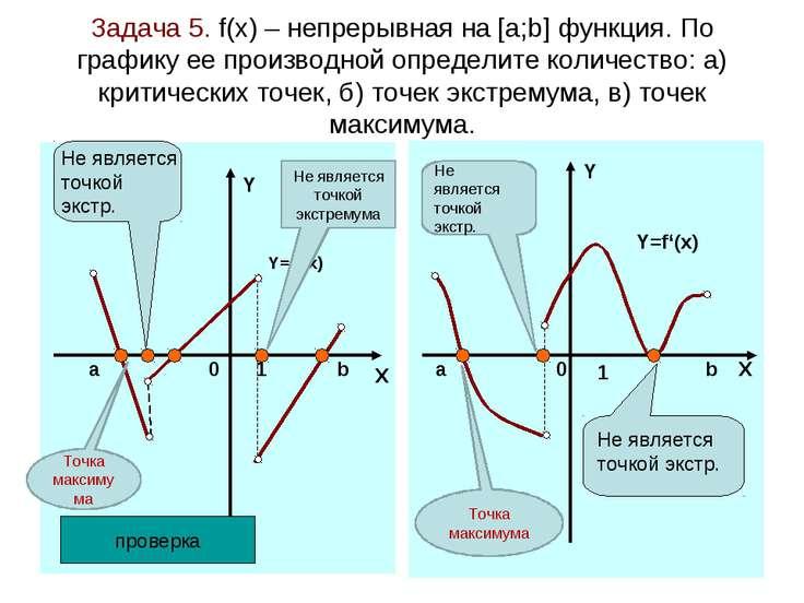 Задача 5. f(x) – непрерывная на [а;b] функция. По графику ее производной опре...