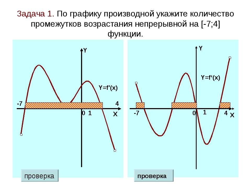 Задача 1. По графику производной укажите количество промежутков возрастания н...