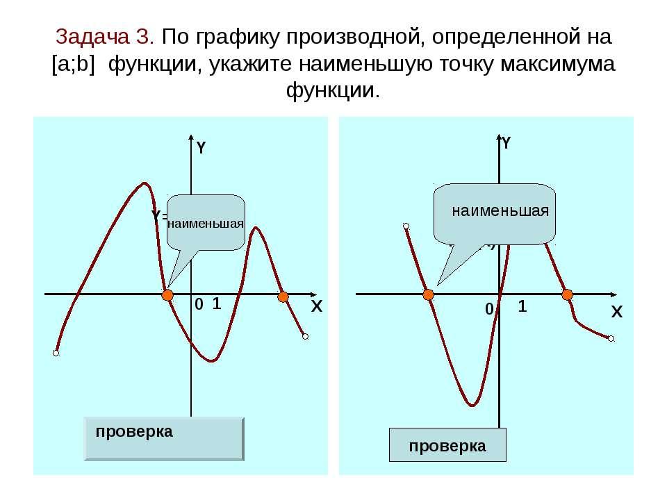 Задача 3. По графику производной, определенной на [а;b] функции, укажите наим...