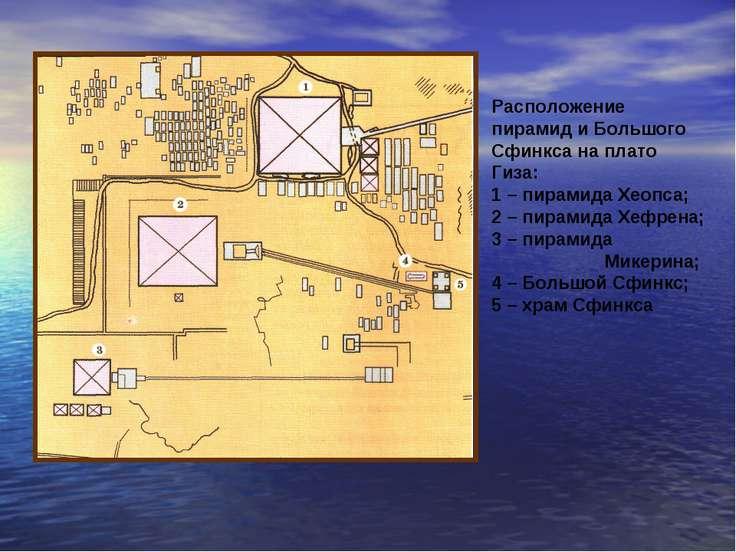 Расположение пирамид и Большого Сфинкса на плато Гиза: 1 – пирамида Хеопса; 2...