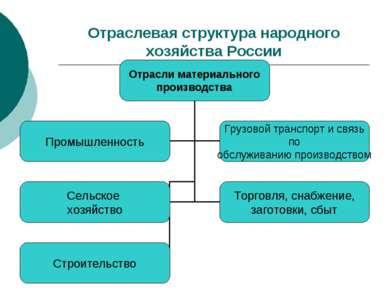 Отраслевая структура народного хозяйства России